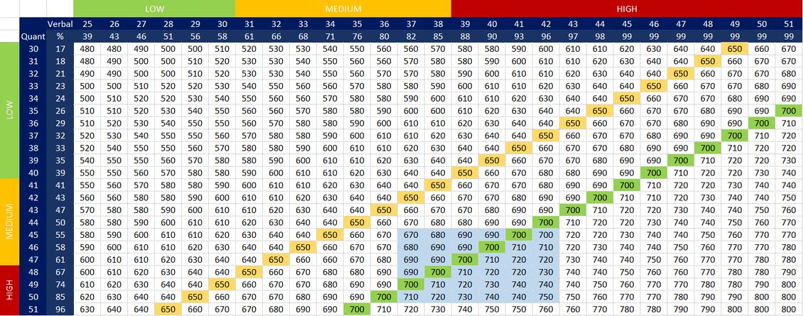 GMAT score chart 2019